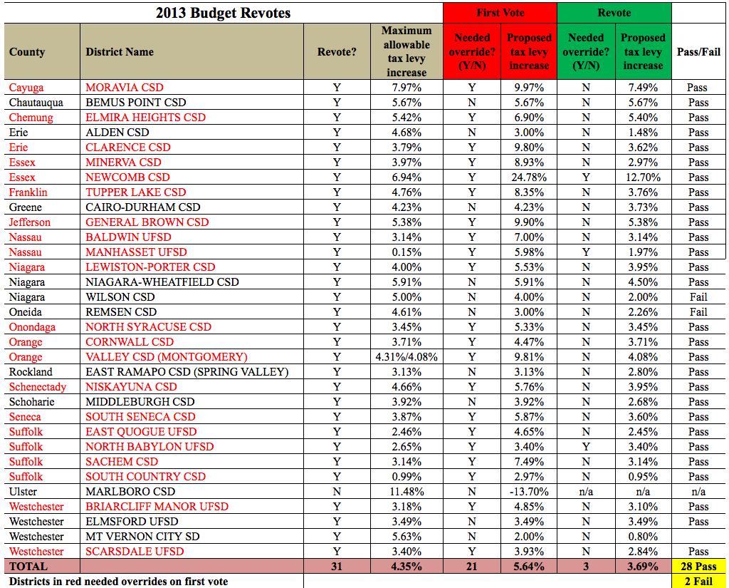 School Budget Revotes