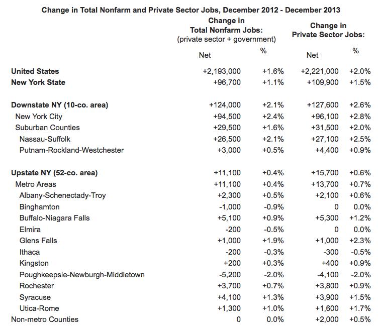 Job growth Dec. 2013