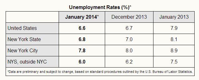 UnemploymentTable