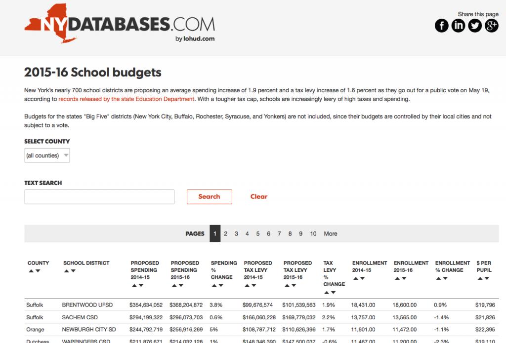 Lohud Database