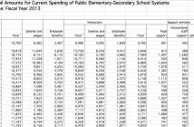school spending
